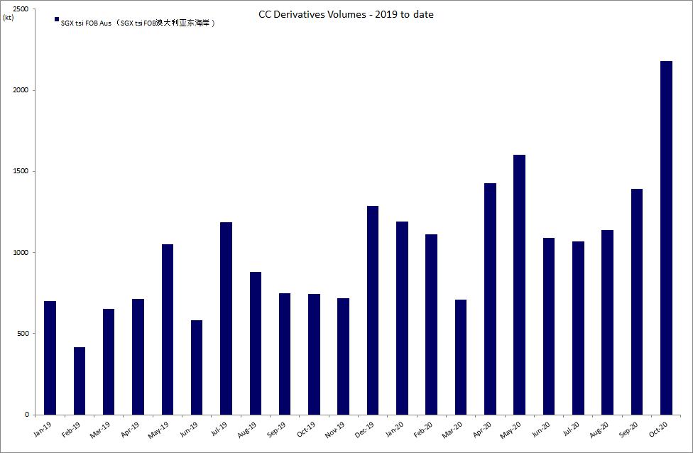 CC Derivatives Volumes