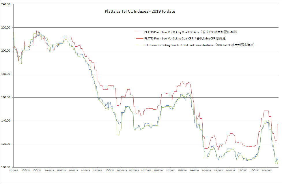 Platts vs TSI CC Indexes